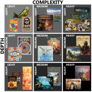 Depth vs. Complexity chart